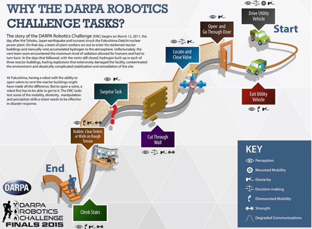 DARPA2015tasks