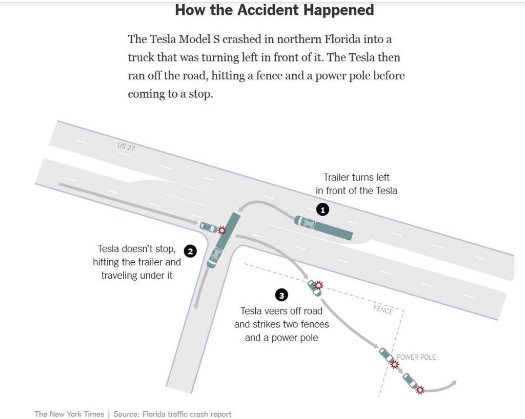 NYTimesTeslaSAccident